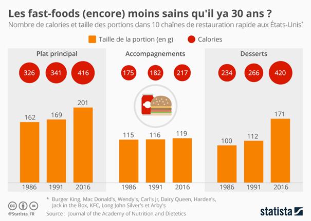 L'accroissement de la taille des portions dans les fast-foods est une des conséquences de la malbouffe.